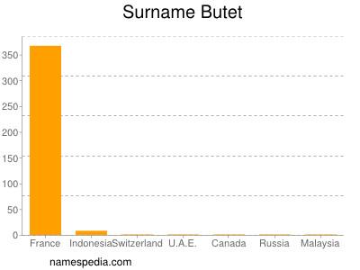 Surname Butet