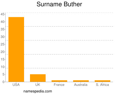 Surname Buther