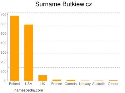 Surname Butkiewicz