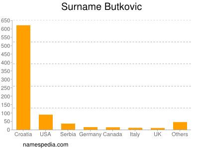 Surname Butkovic