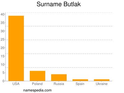 Surname Butlak