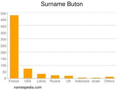 Surname Buton