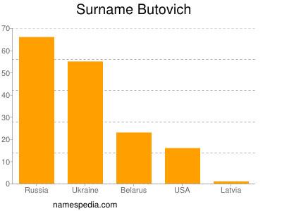Surname Butovich