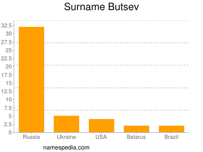 Surname Butsev