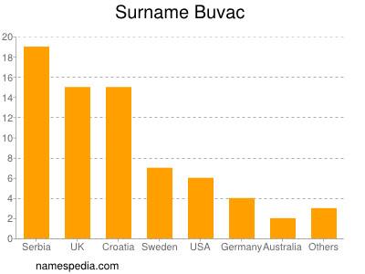 Surname Buvac