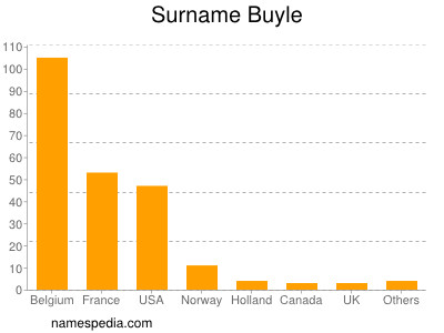 Surname Buyle