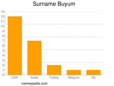 Surname Buyum