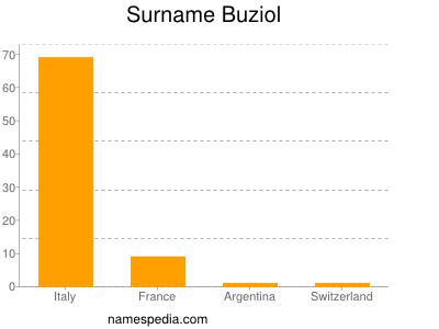 Surname Buziol