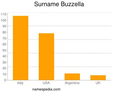 Surname Buzzella