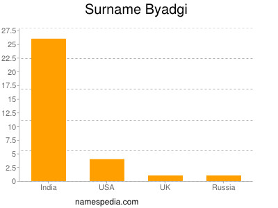 Surname Byadgi