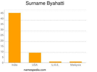 Surname Byahatti