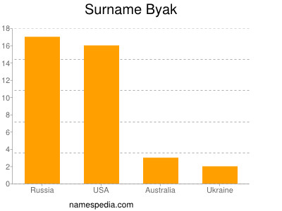 Surname Byak