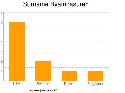 Surname Byambasuren