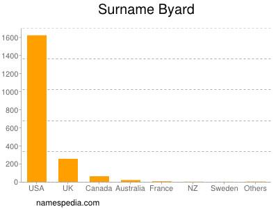 Surname Byard