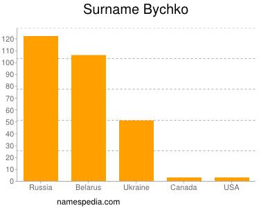 Surname Bychko