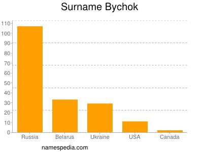 Surname Bychok