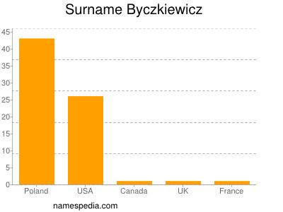 Surname Byczkiewicz