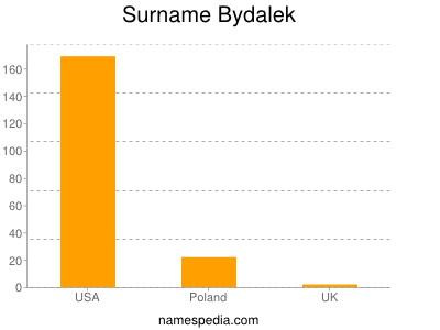 Surname Bydalek