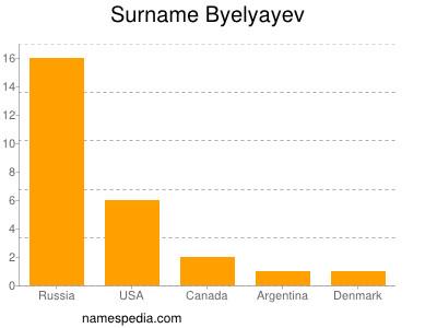 Familiennamen Byelyayev