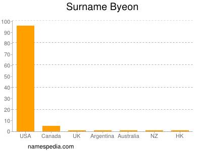 Surname Byeon