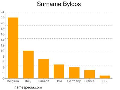 Surname Byloos