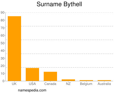 Surname Bythell