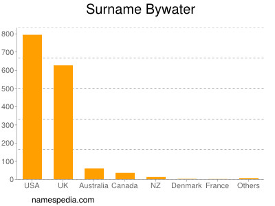 Surname Bywater