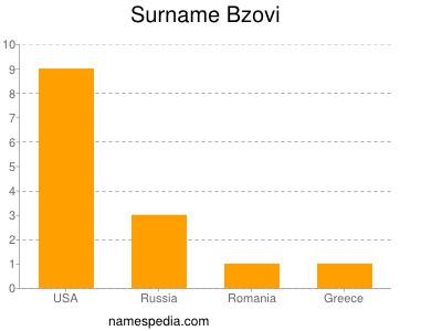 Surname Bzovi