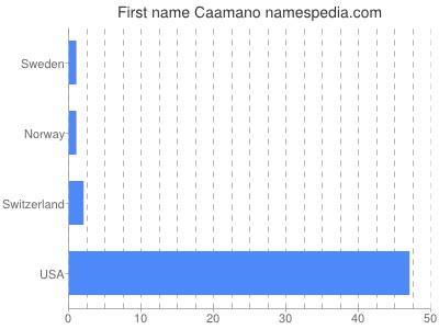 Given name Caamano