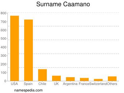 Surname Caamano