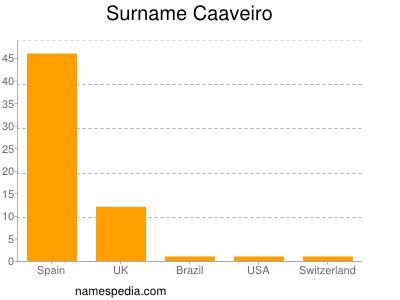 Surname Caaveiro