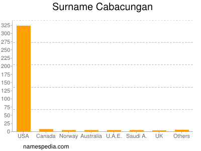 Surname Cabacungan