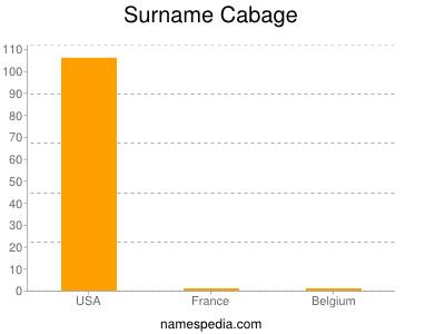 Surname Cabage