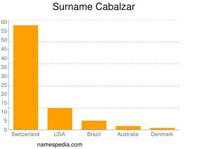 Surname Cabalzar