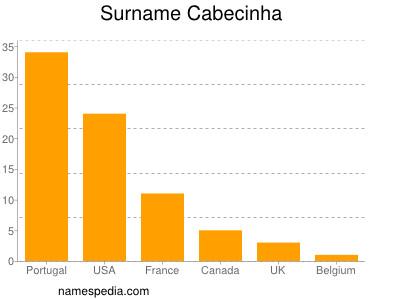 Surname Cabecinha