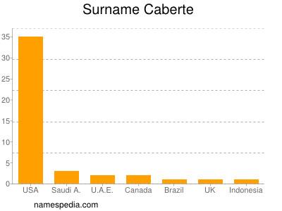 Surname Caberte