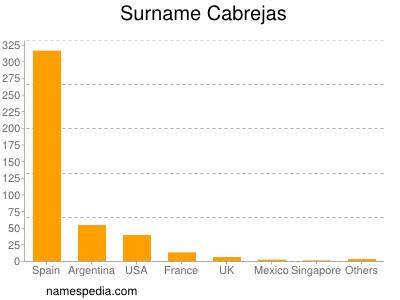 Surname Cabrejas