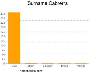 Familiennamen Cabrerra