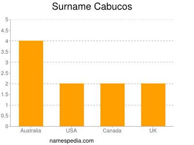 Surname Cabucos