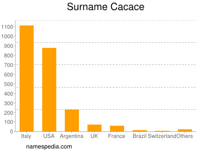 Surname Cacace