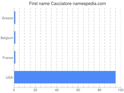 Given name Cacciatore