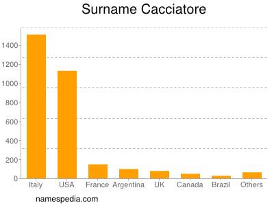 Surname Cacciatore