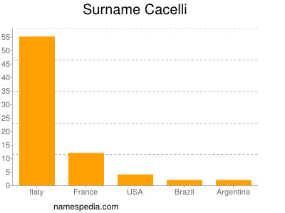 Surname Cacelli