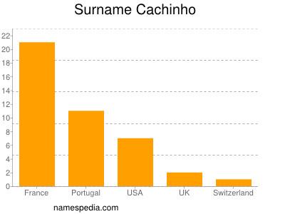 Surname Cachinho