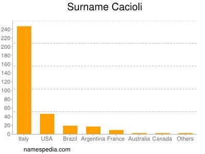 Surname Cacioli
