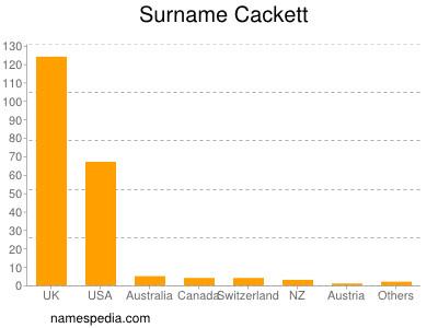 Surname Cackett