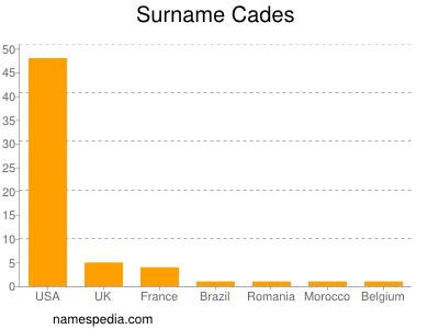 Surname Cades