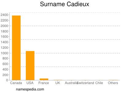 Surname Cadieux
