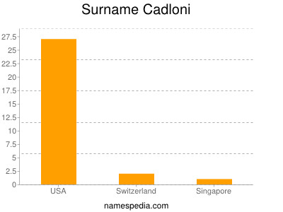 Surname Cadloni