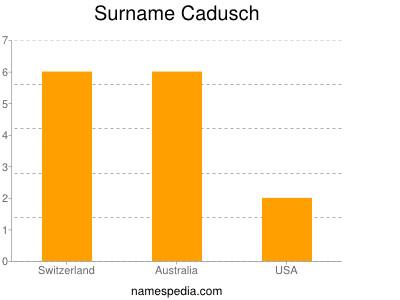 Surname Cadusch